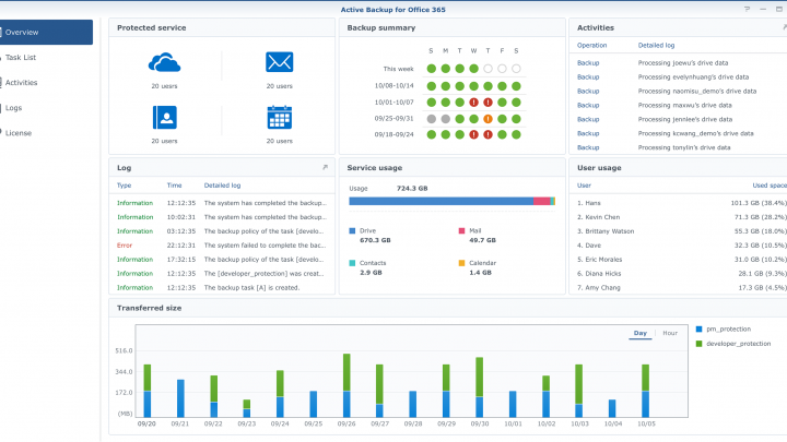Nyújtson védelmet a fizikai, virtuális és felhőalapú feladatokhoz kapcsolódóan tárolt adatainak az Active Backup Suite csomaggal