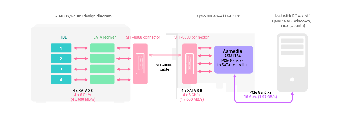 TL-D400S és TL-R400S SATA JBOD és QXP-400eS-A1164 nagy sebességű bővítőkártya