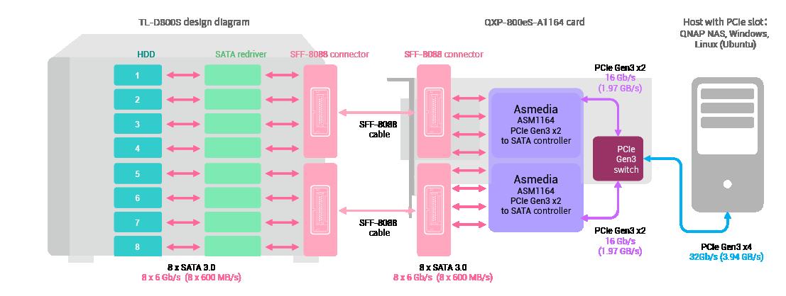 TL-D800S SATA JBOD és QXP-800eS-A1164 nagy sebességű bővítőkártya