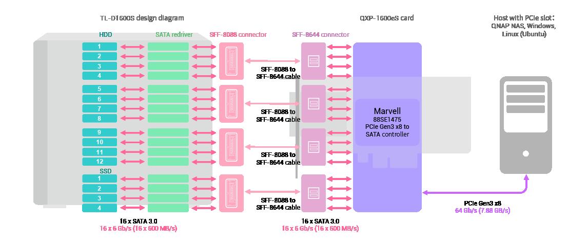 A TL-D1600S SATA JBOD és a QXP-1600eS nagy sebességű bővítőkártya